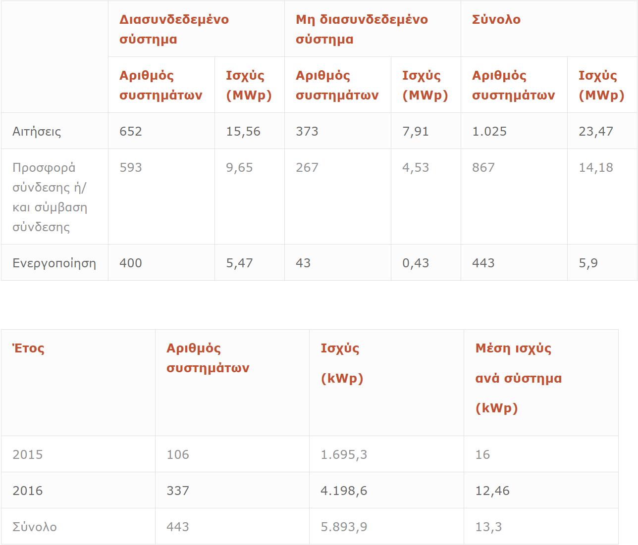Η ''ακτινογραφία'' της εφαρμογής του net metering σύμφωνα με τα δημοσιευμένα στοιχεία
