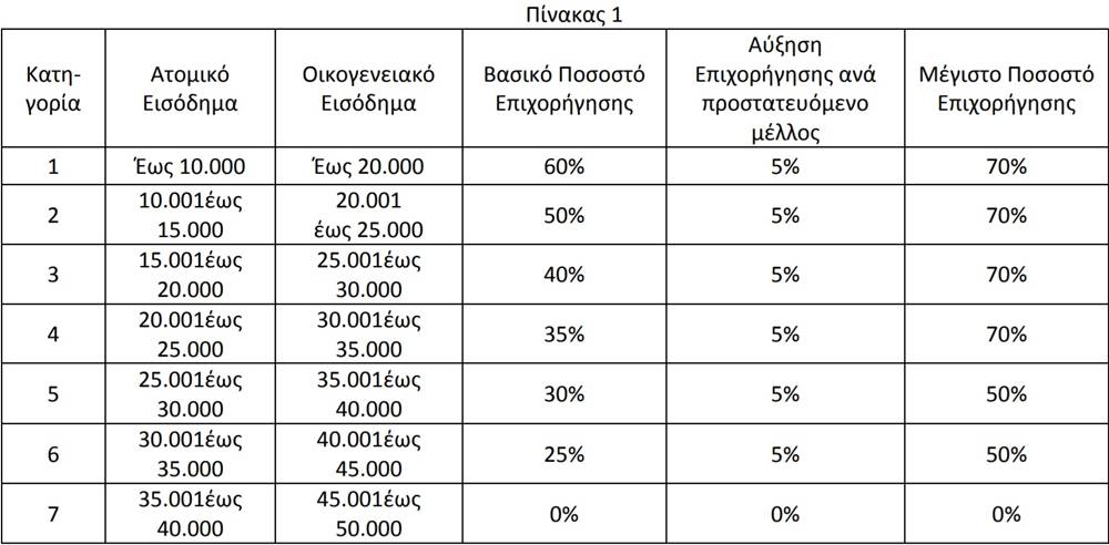 B2Green.gr - Εξοικονομώ II - εισοδηματικά κριτήρια