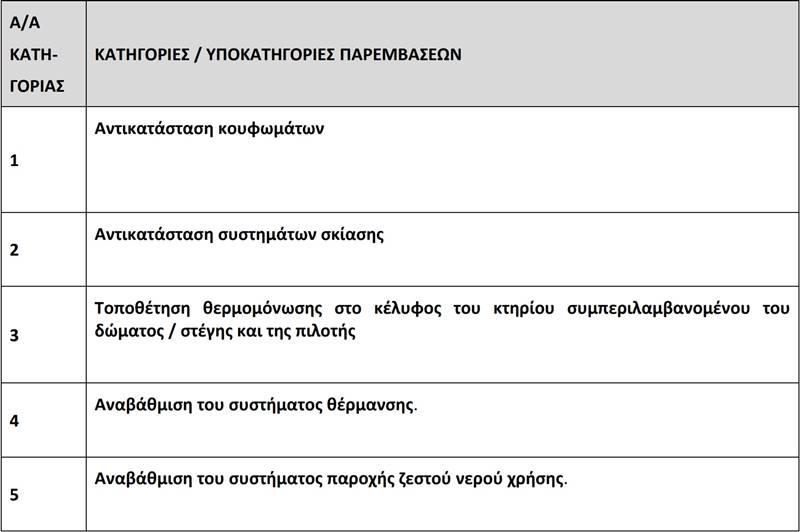 B2Green.gr - Εξοικονομώ II - κατηγορίες παρεμβάσεων