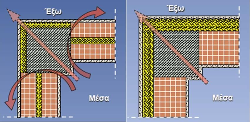 Εικόνα 1: Αριστερά βλέπουμε μια κατασκευαστική θερμογέφυρα και δεξιά μια γεωμετρική