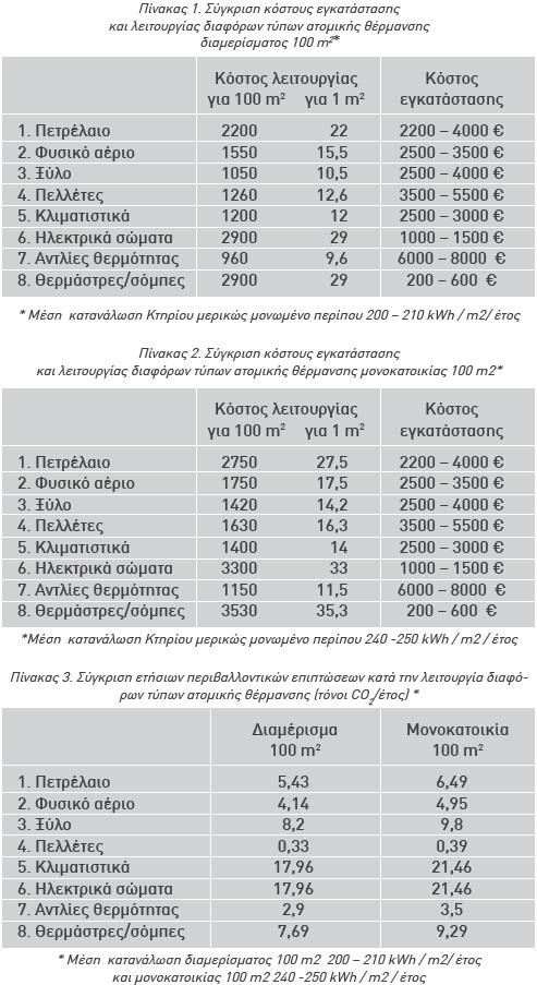 Σύγκριση για διαμέρισμα & μονοκατοικία