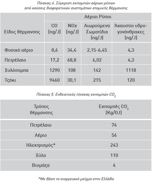 Σύγκριση εκπομπών αέριων ρύπων